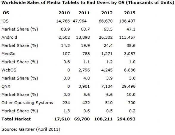 Gartner: Apple will dominate tablet space for years, Android won't drink its milkshake until after 2015