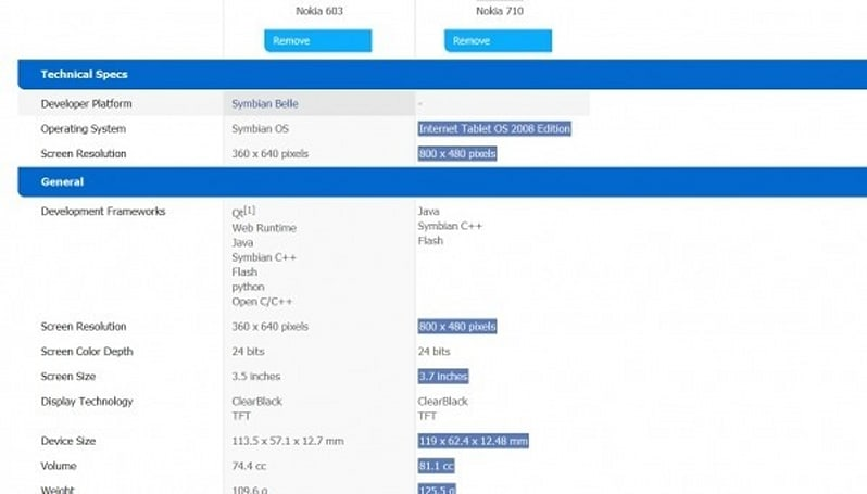 Nokia 710 spotted on developer site, probably not running 'Internet Tablet OS 2008 Edition'