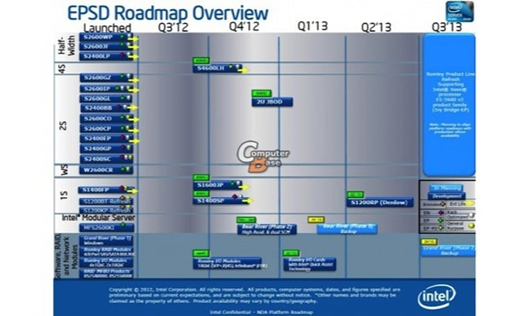 Intel roadmap reveals 10-core Xeon E5-2600 V2 Ivy Bridge CPU