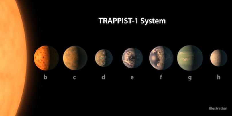 七顆地球大小的行星被 NASA 在 40 光年遠的一顆星體四周發現
