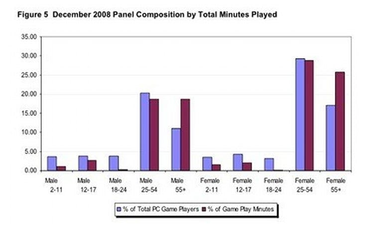 Nielsen: WoW is most played core game by 25-54 females