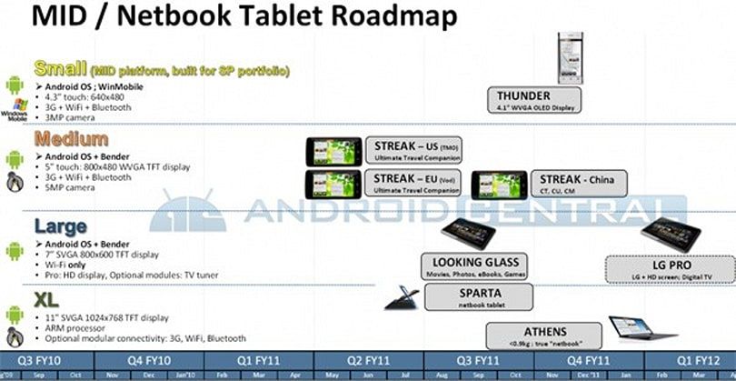 Dell Sparta and Athens netbooks, Looking Glass Pro and Streak variants teased on Android roadmap