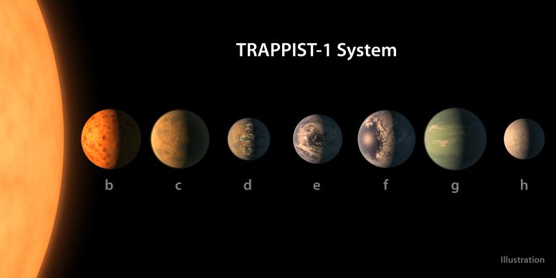 七颗地球大小的行星被 NASA 在 40 光年远的一颗星体四周发现