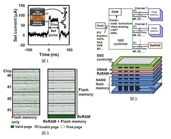 Chuo University builds hybrid NAND-ReRAM unit that's faster than a speeding SSD