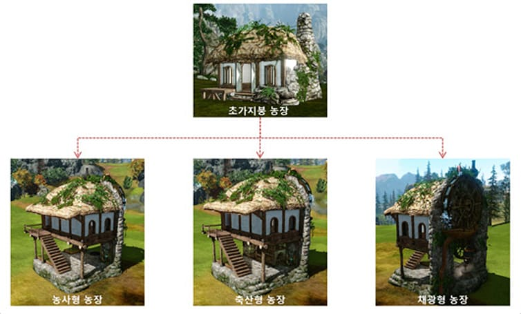 ArcheAge Korea adding second-story housing upgrades, treehouse