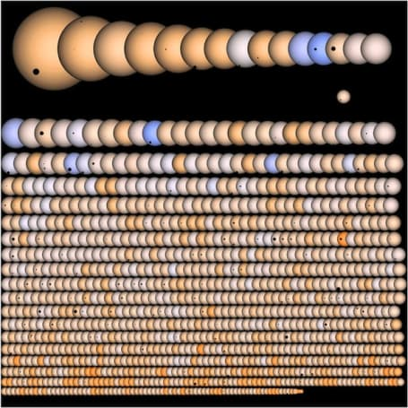 Visualized: 1,235 potential alien planets