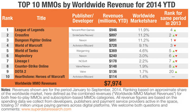 League of Legends poised to generate $1 billion in annual revenue