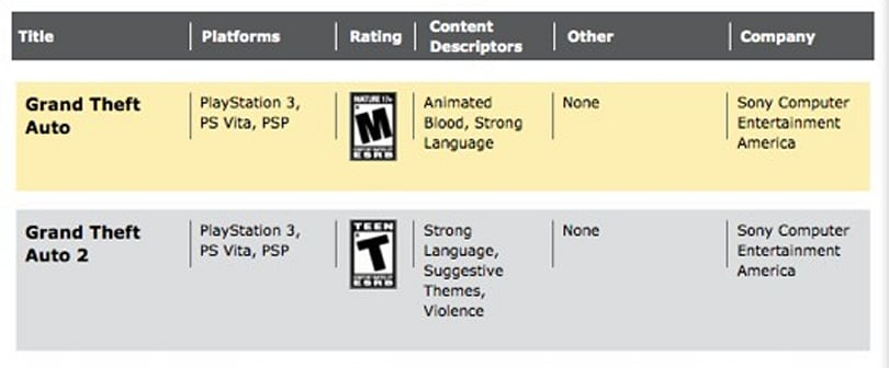 Grand Theft Auto 1 and 2 rated for PlayStation platforms