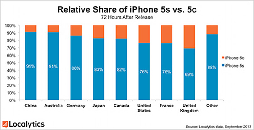 78% of new iPhones sold globally are iPhone 5s models