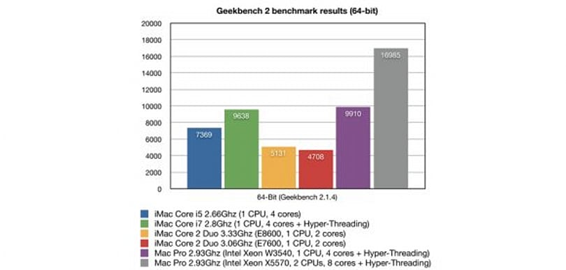 iMac benchmarks and review say it's a beast