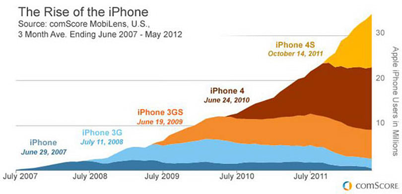 Visualized: The iPhone five years after launch