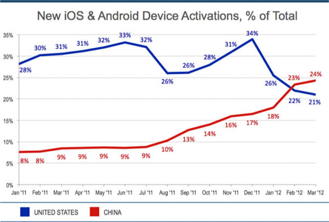 Flurry: China's surpassed US in iOS and Android activations, but not smartphone install base (yet)