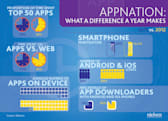 Nielsen: Americans have 28 percent more mobile apps in 2012, look down on the web with disdain