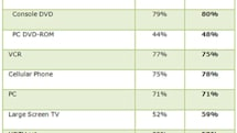 The revolution has been televised: Survey reports 53% of U.S. homes with HDTV