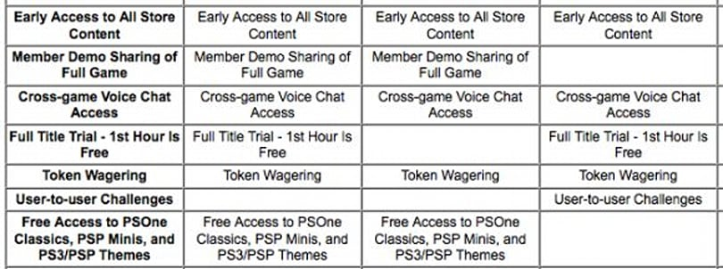 PSN survey hints at upcoming subscription-based features