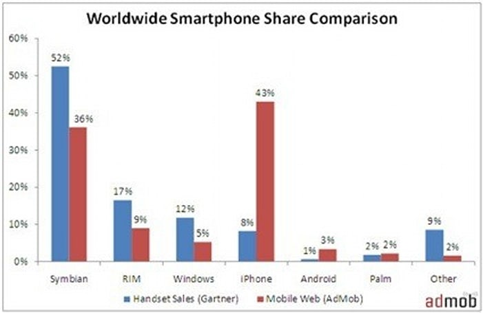 iPhone nabs 59% of smartphone 'net traffic, 43% of mobile web traffic