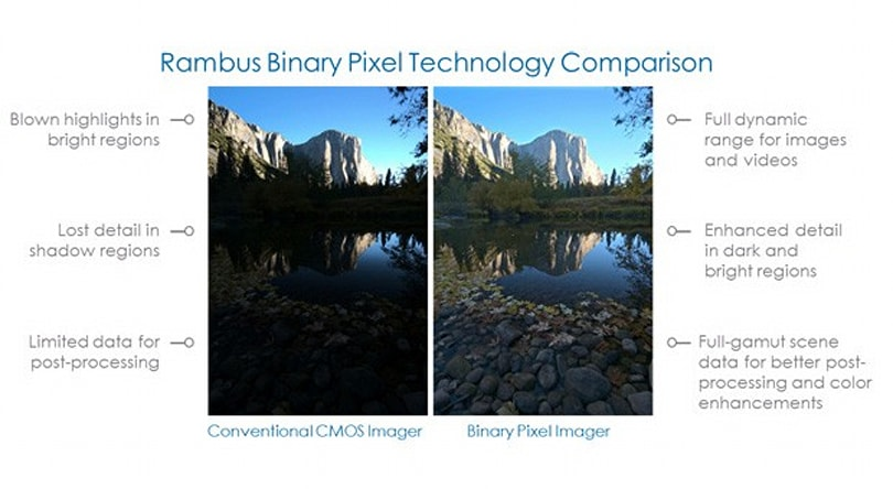 Rambus Binary Pixel brings single-shot HDR photos to phone cameras