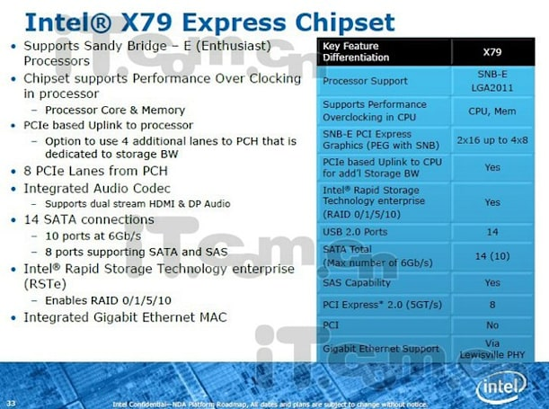 Intels of Intel's X79 chipset exposed: 14 USB 2.0 ports but not a one with 3.0?