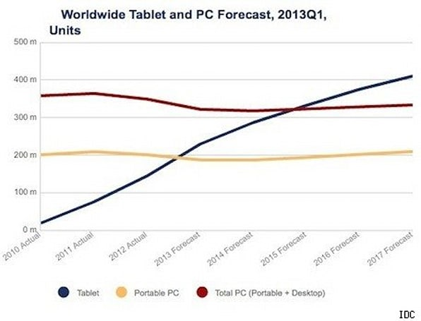 IDC: Tablets to outsell notebooks in 2013, all PCs in 2015