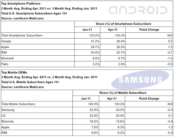 ComScore: Android grows larger than ever among US subscribers, Apple belittles RIM