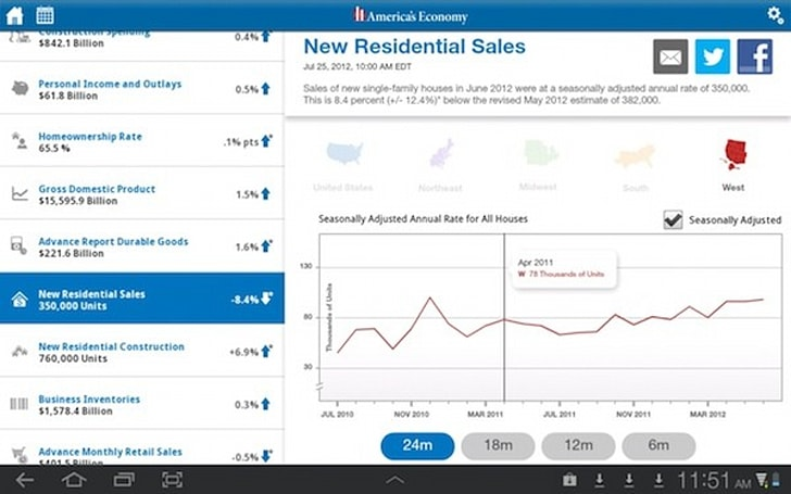 Census Bureau releases first mobile app, offers real-time stats on the US economy