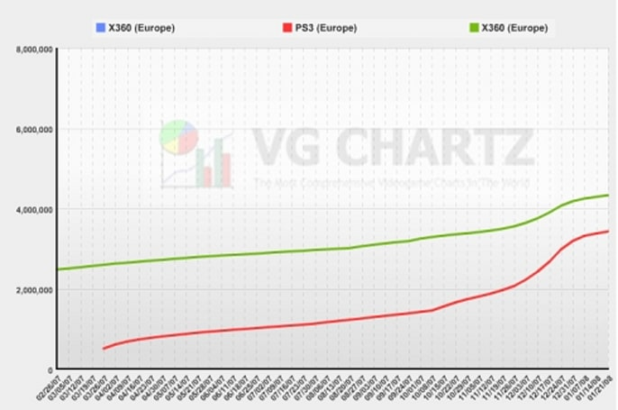 SCEE chief: PS3 to overtake Xbox in Europe by summer