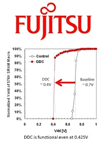 Fujitsu, SuVolta push SRAM to its efficiency limits, demo 0.425 volt chip