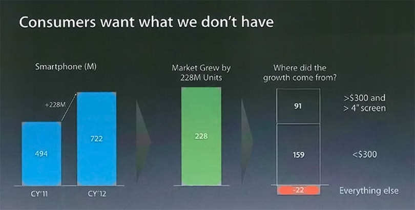 Apple, April 2013: 'Consumers want what we don't have'