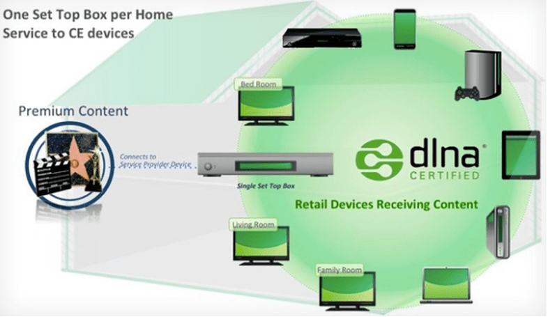 DLNA already in use by TV providers, but not exactly what we had in mind