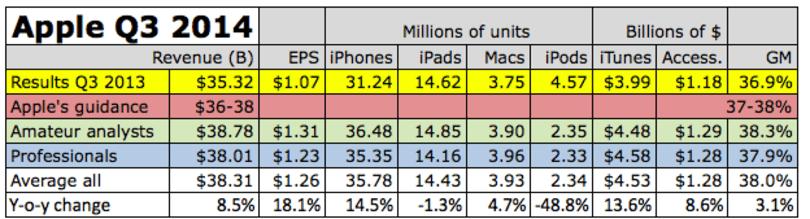 Fortune provides upbeat Apple earnings, revenue estimates for Q3 2014