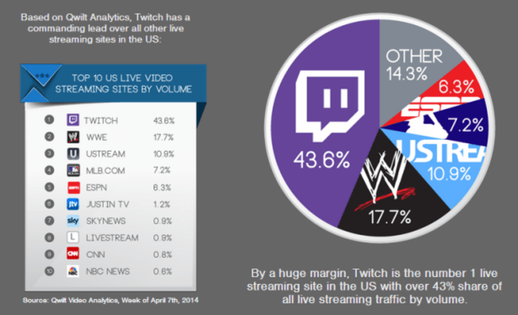 Report: Twitch viewership beats ESPN, WWE streaming sites