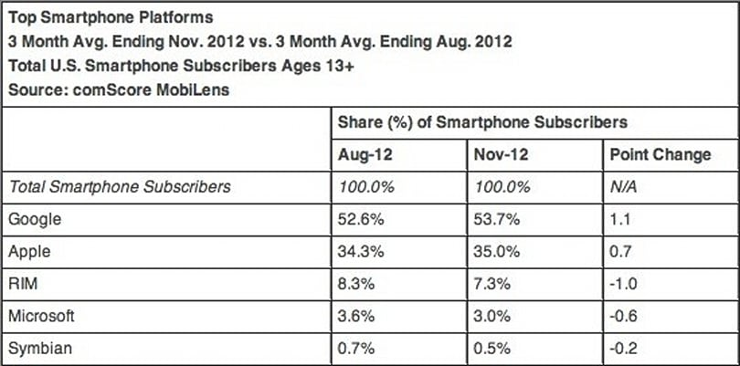 ComScore: iPhone up to 35 percent of US smartphone share in November, Android steady