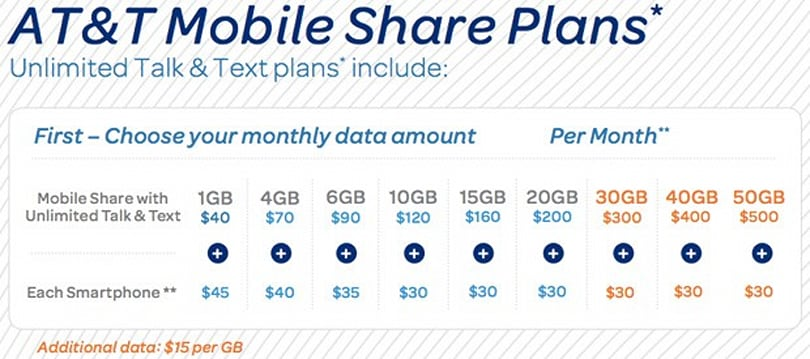 AT&T intros extra-large Mobile Share and pooled data plans with business in mind