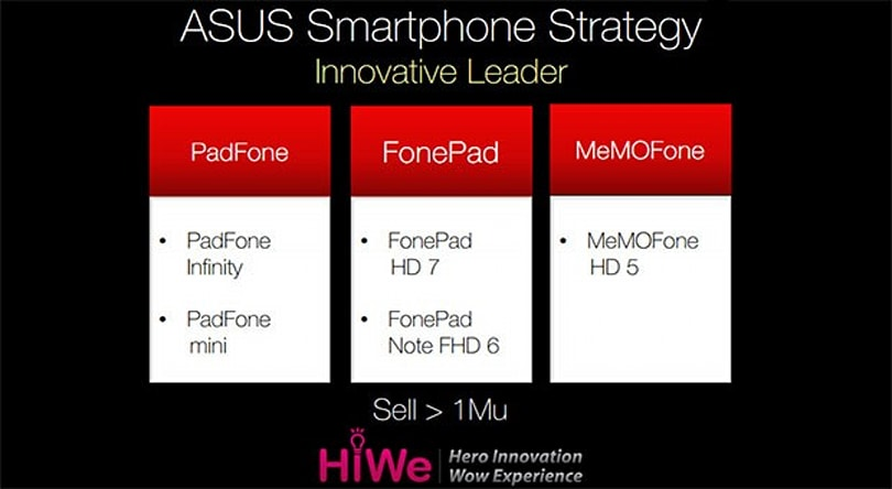 ASUS roadmap reveals bold smartphone ambitions with 5-inch 'MeMOFone'