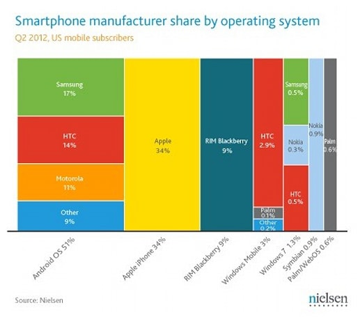 Nielsen has Android near 52 percent of US smartphone share in Q2, iPhone ekes out gains