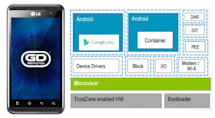 General Dynamics locks down Android, demos ultra-secure LG Optimus 3D Max