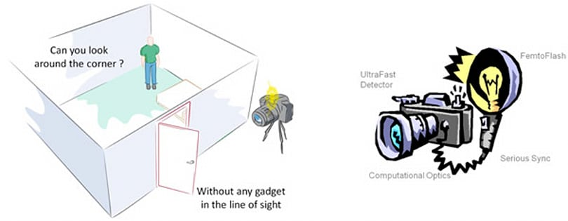 MIT's laser camera can photograph around corners, render your camouflage useless