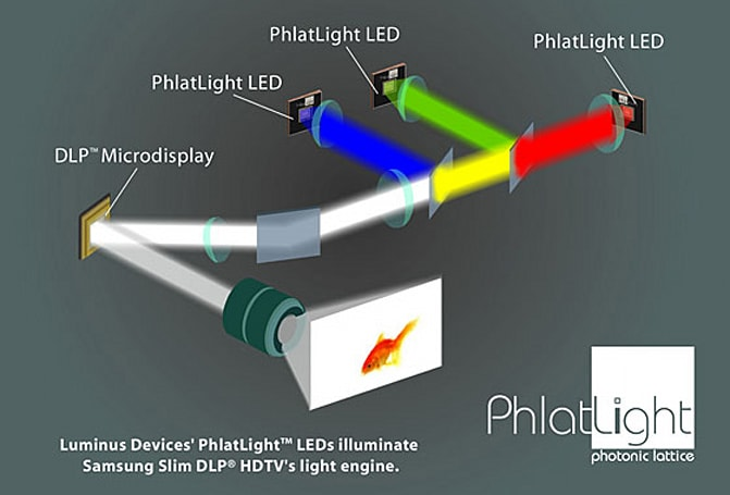 Luminus shoves PhlatLight tech into three new PJs, intros PT-121 chipset