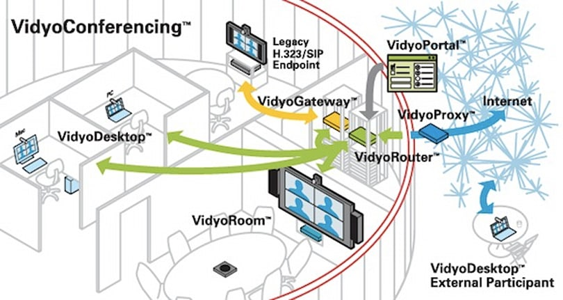 HP partners with video conferencing firm Vidyo, drops hints at mobile applications