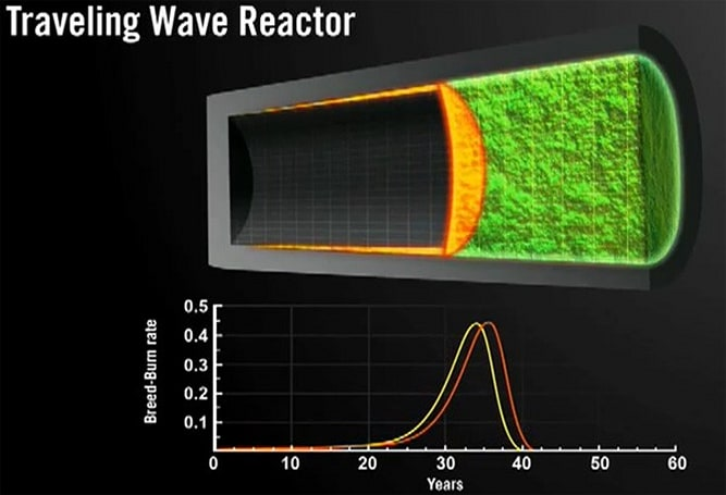 Toshiba and Bill Gates-backed TerraPower discussing small-scale nuclear reactors