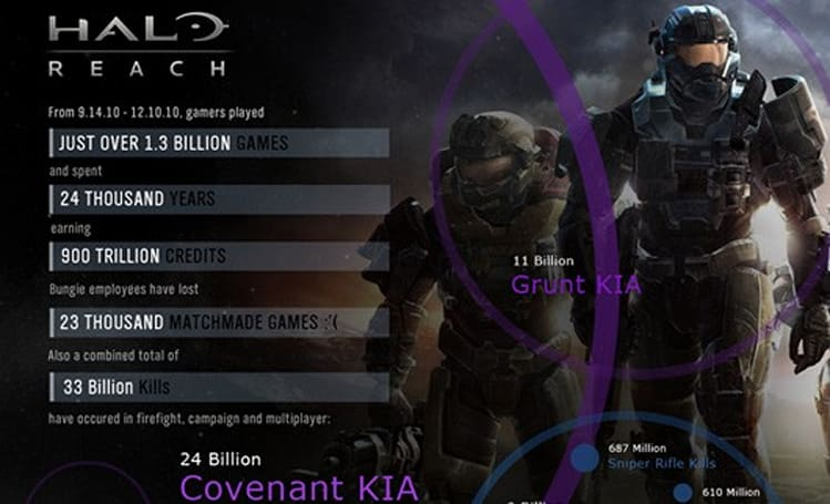 Halo: Reach infographic spills stats for first three months