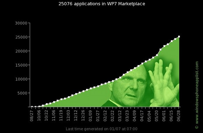 Windows Phone Marketplace now populated by 25,000 apps, speeding up rate of growth
