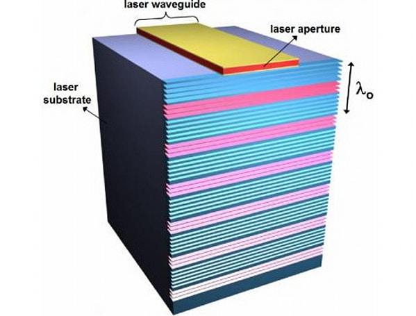 Metamaterials used to focus Terahertz lasers, make them useful