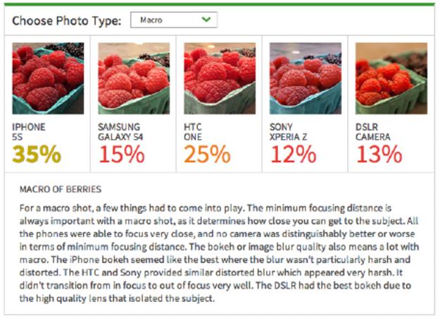 """eBay Deals Blog: Smartphone cameras perceived as """"good as DSLR"""""""