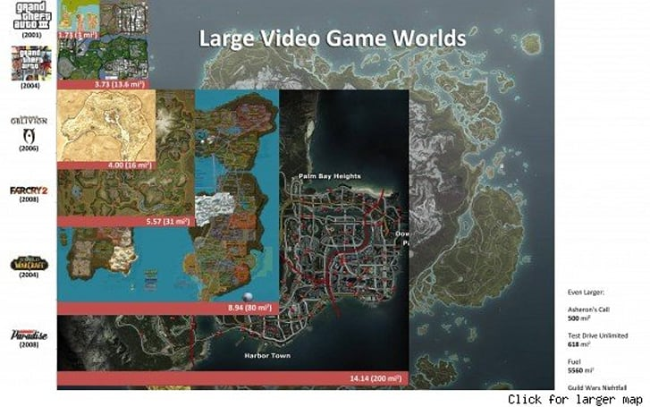 Video game world size compared