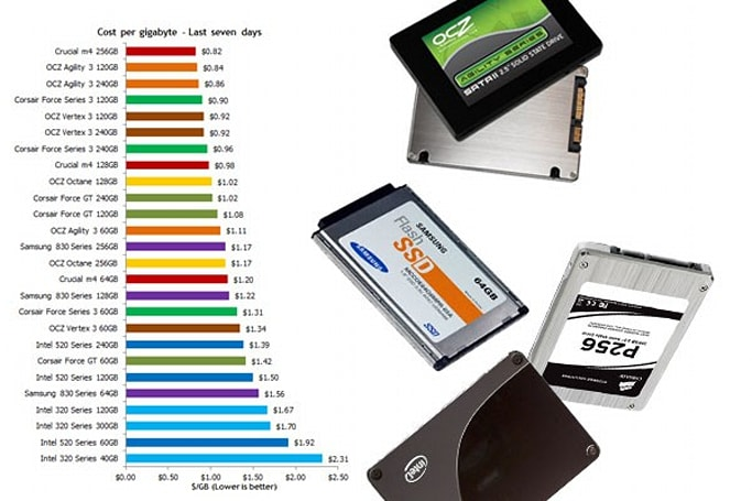 Falling SSD prices might give you a swift boot (up) sooner than you think