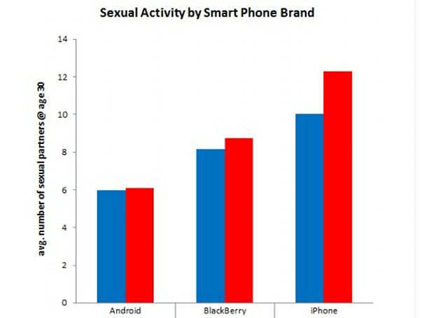 OkCupid: iPhone users have more sex