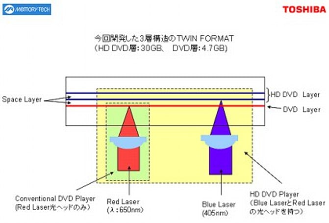 Toshiba & Memory-Tech unveil new triple-layer DVD TWIN disc