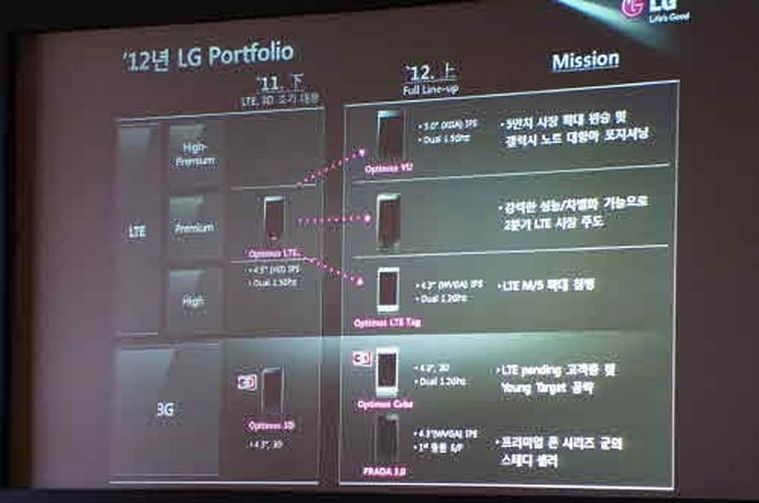 Rumored LG D1L targets high-end with dual-core Snapdragon and LTE