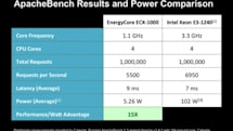Calxeda benchmarks claim that its server chips are 15 times more power efficient than Intel's